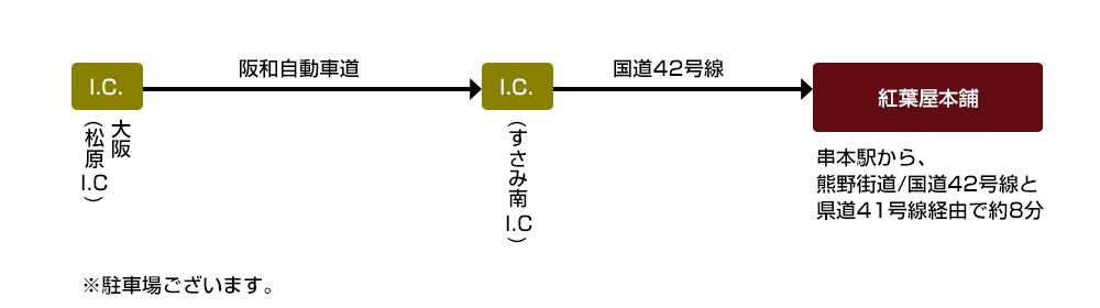 阪和自動車道からすさみ南I.Cを降りて国道42号線沿いに走り紅葉屋本舗へお越し下さい
