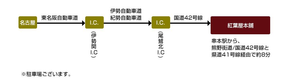 東名阪自動車道より伊勢崎I.Cへ、伊勢自動車道または紀勢自動車道より尾鷲北I.Cを降り、国道42号全沿いに走り紅葉屋本舗へお越し下さい