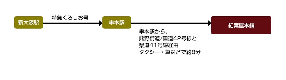 新大阪駅から特急くろしお号に乗り、串本駅から紅葉屋本舗へお越し下さい