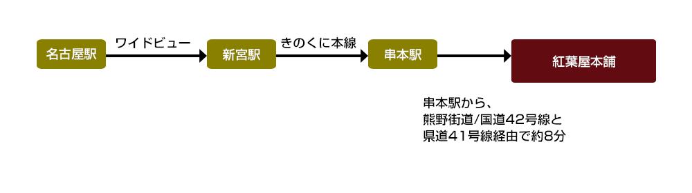 名古屋駅からワイドビューに乗り新宮駅できのくに本線に乗り換え串本駅で降りて紅葉屋本舗へお越し下さい